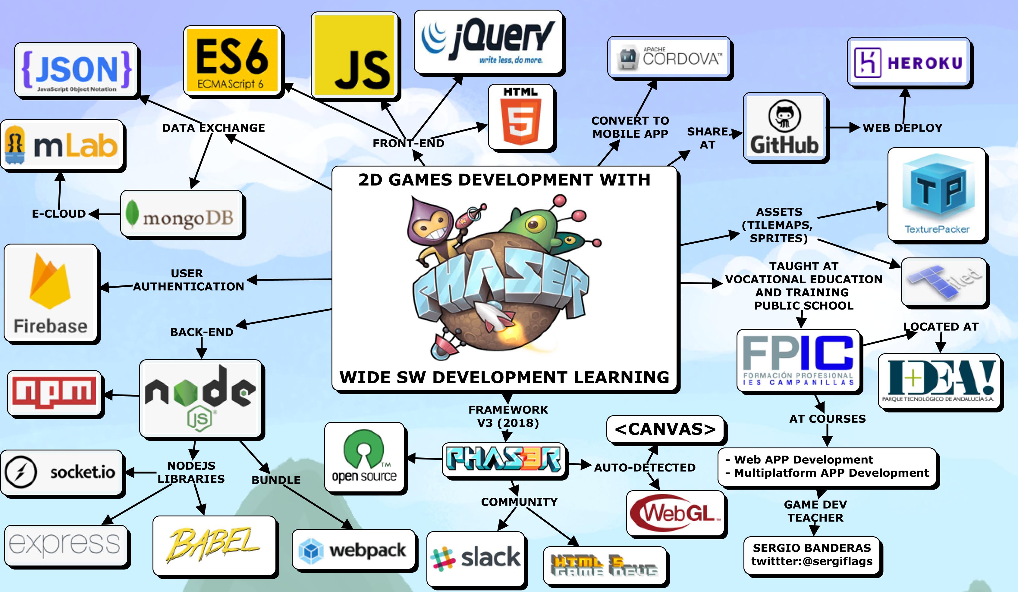 Programación de Juegos 2D en FP Superior Desarrollo de Aplicaciones Web y Multiplataforma